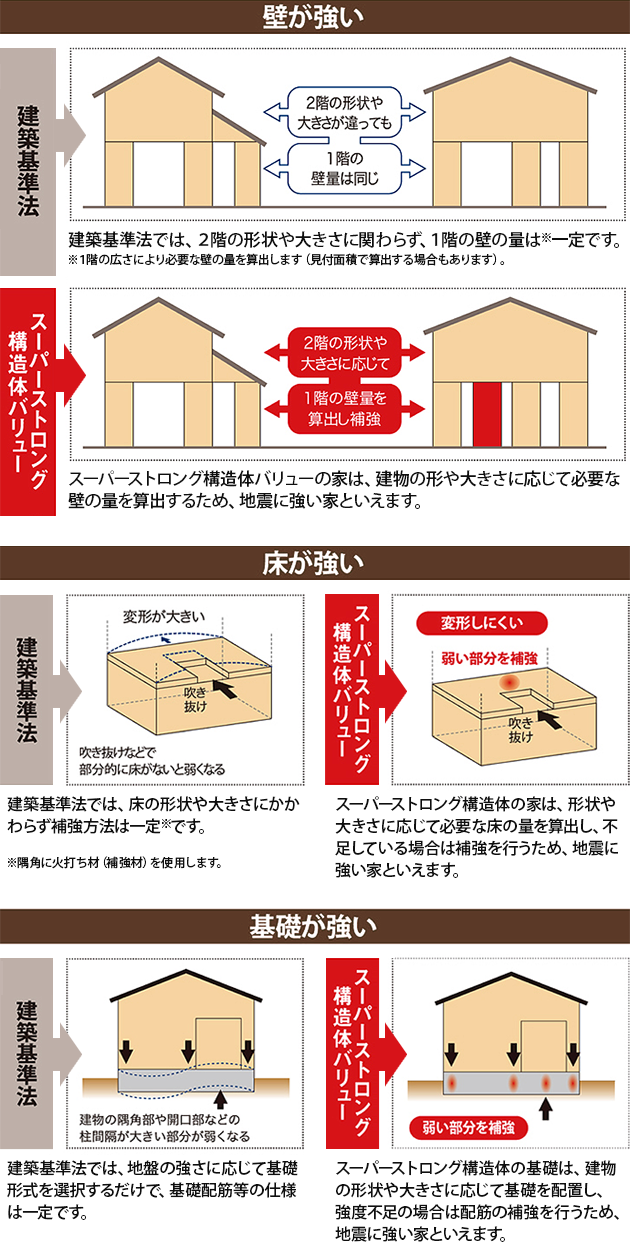建築基準法とスーパーストロング構造体の比較