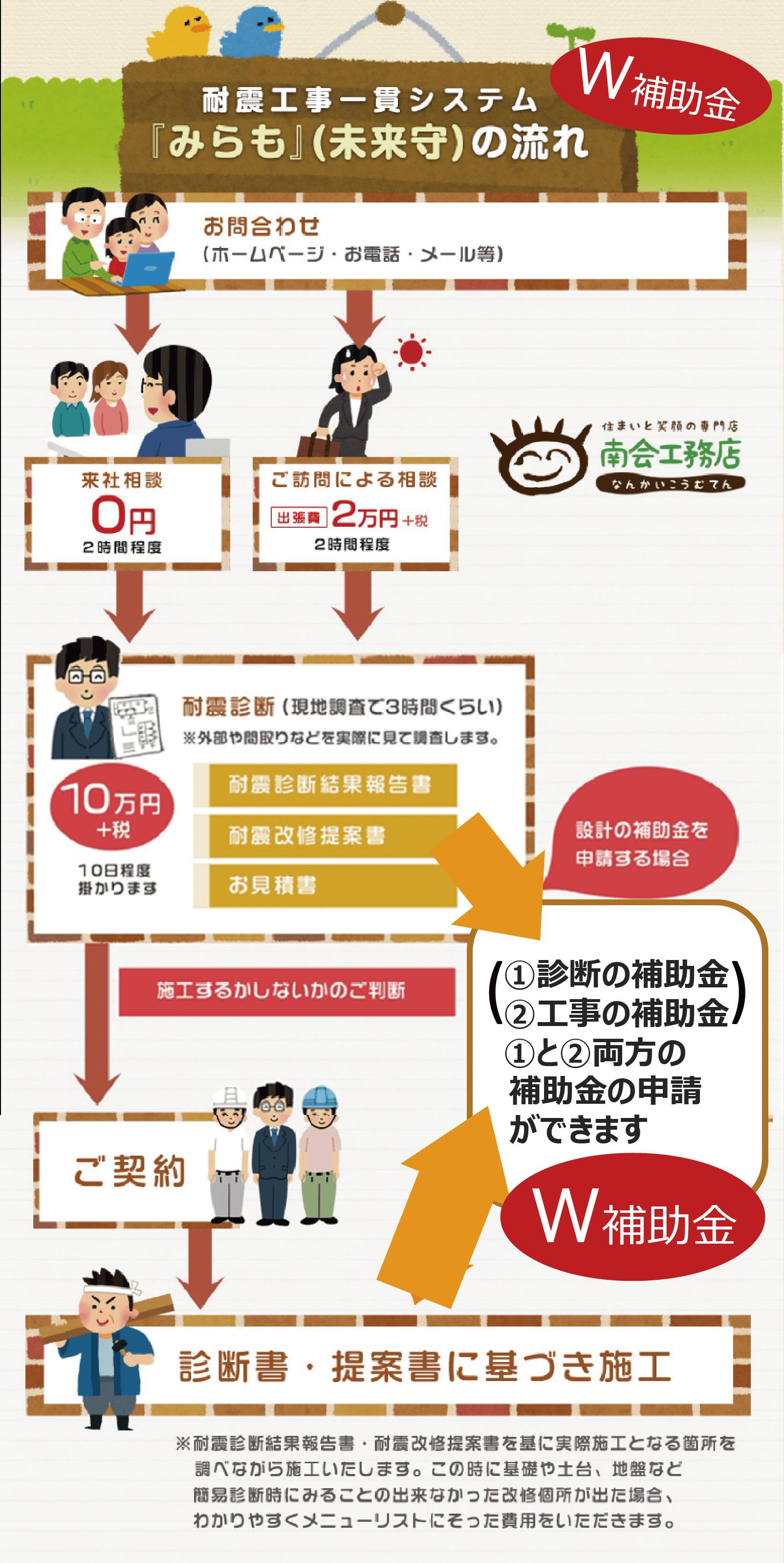 東京都耐震補強・耐震診断・地震対策・板橋区の南会工務店004